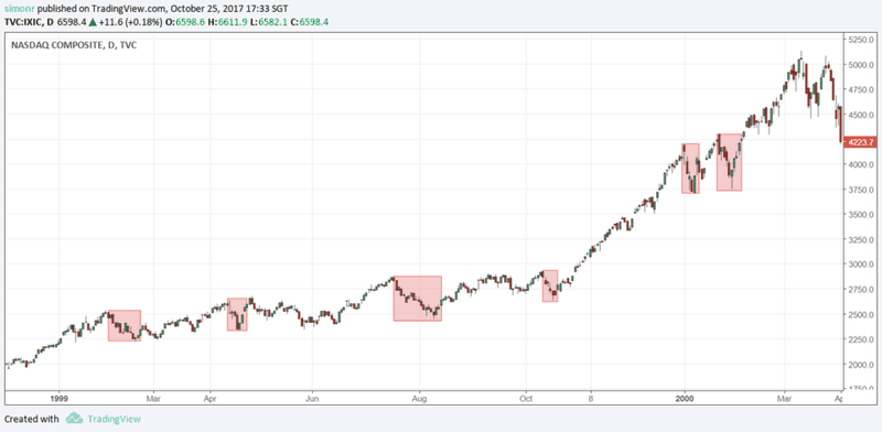 Shaded areas highlight pullbacks of 10% or more in the NASDAQ, 1999-2000
