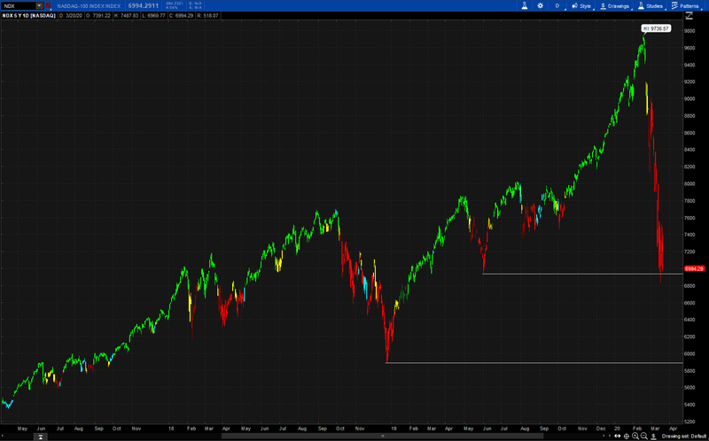 Nasdaq is still above the December 2018 low