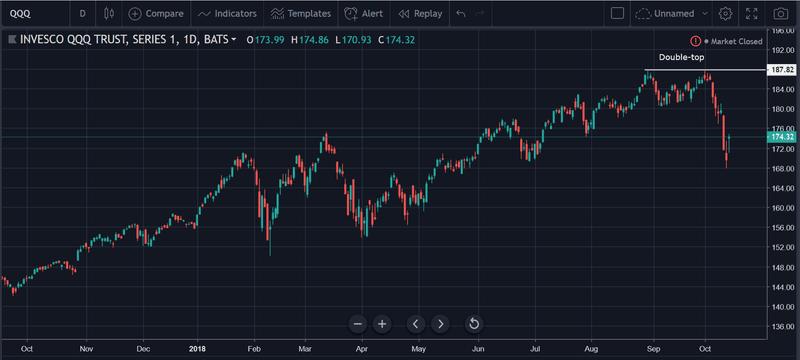 NASDAQ double top