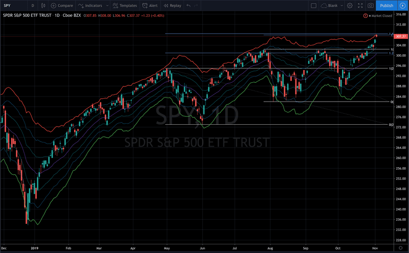 S&P 500 looks over extended to the upside