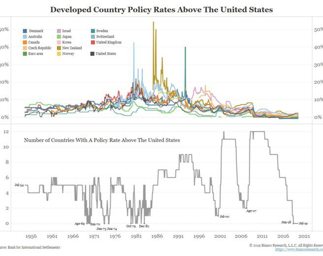chart showing US rstes are the highest in the developed world