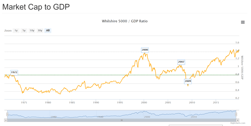 Market Cap to GDP is at an all-time high