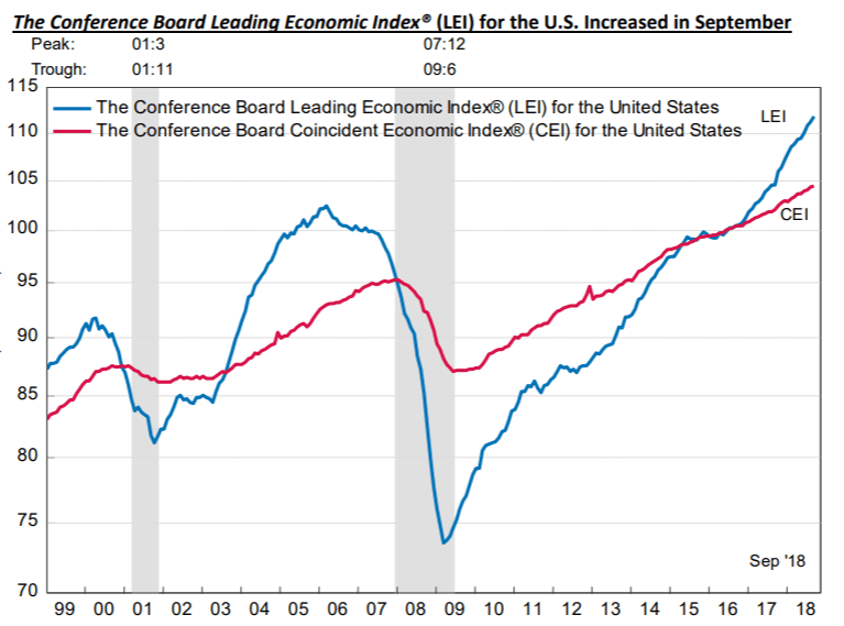 Leading economic Indicator signals strong economy into 2019