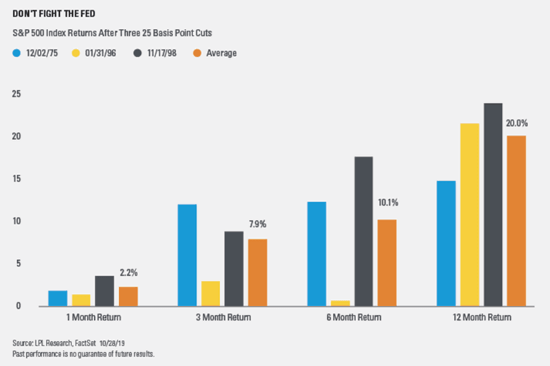 Performance of the S&P 500 after three 0.25% rate cuts