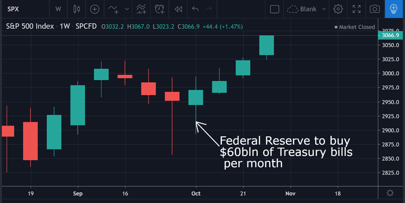 The market has not had a down week since 11 October when the Fed announced Treasury purchases of $60 billion per month