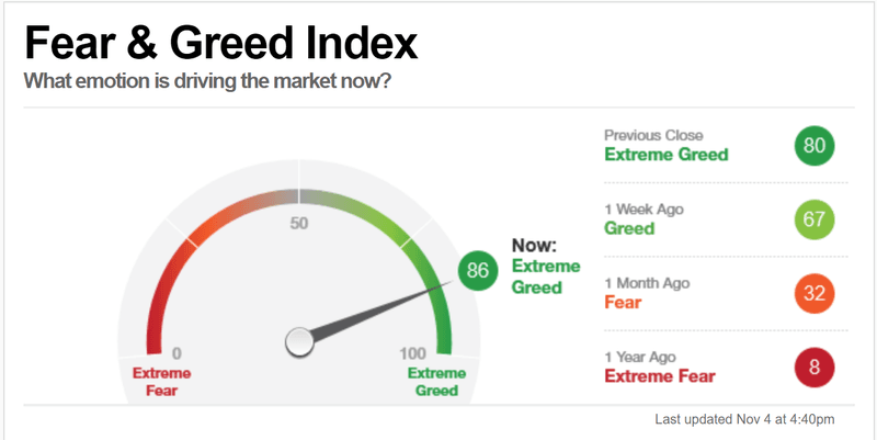 "CNN Fear & Greed Index is at ""Extreme Greed"""