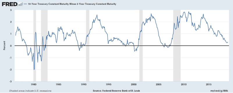 Yield curve says recession is NOT imminent