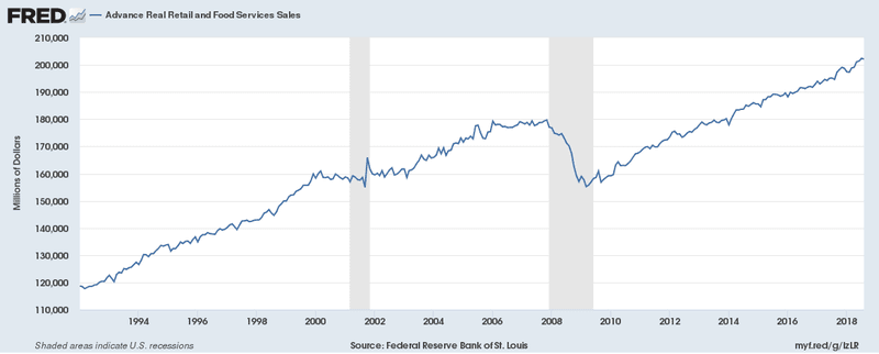 Real Retail Sales continue to grow