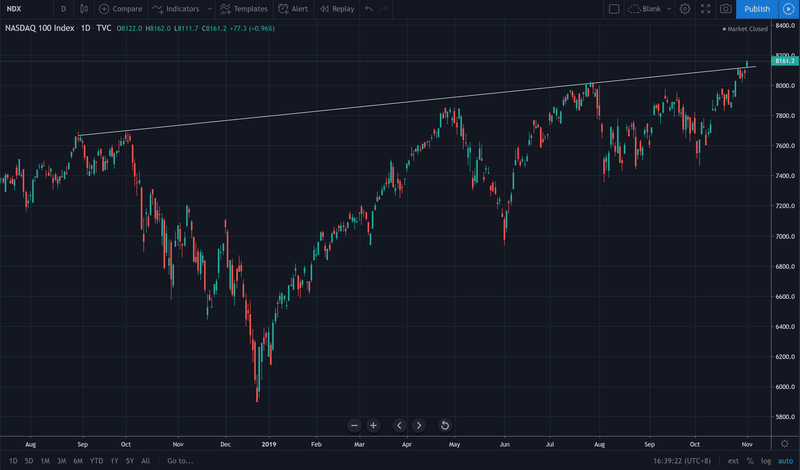 NASDAQ breaks to new all-time highs