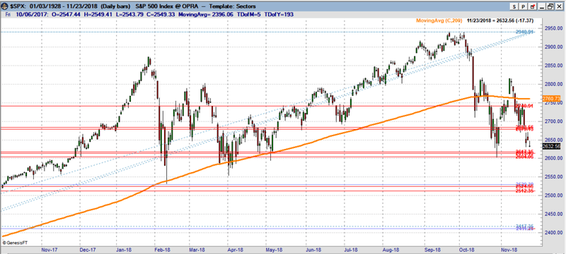 S&P 500 chart. 2600 is the key level to watch
