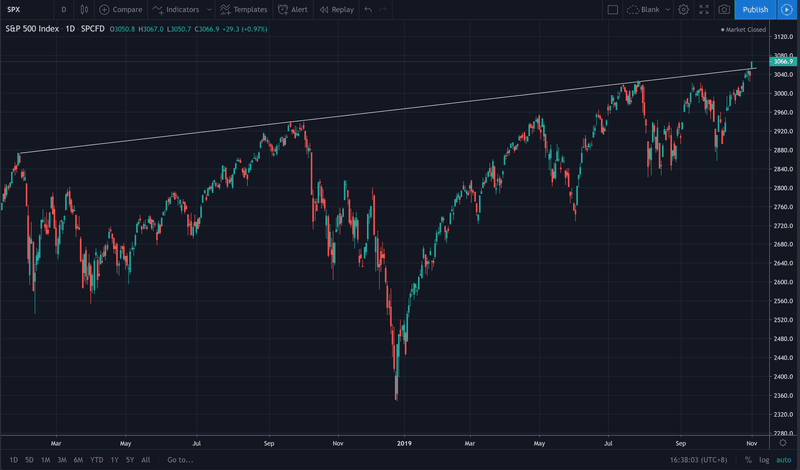 S&P 500 breaks through upward channel to new all-time highs
