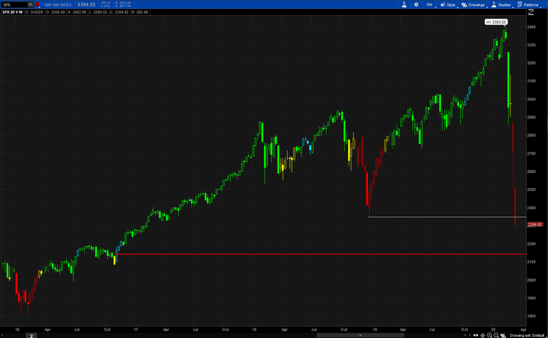 Weekly chart of the S&P 500 shows weakness in the stock market