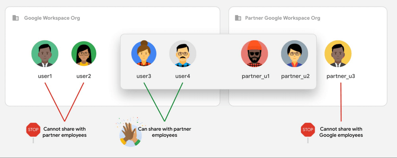 Google Workspace: trust rules