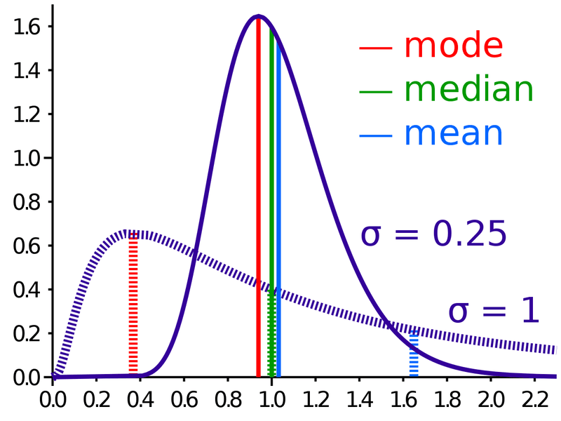 px Comparison mean median mode svg dadfbaaaafddfbabedab