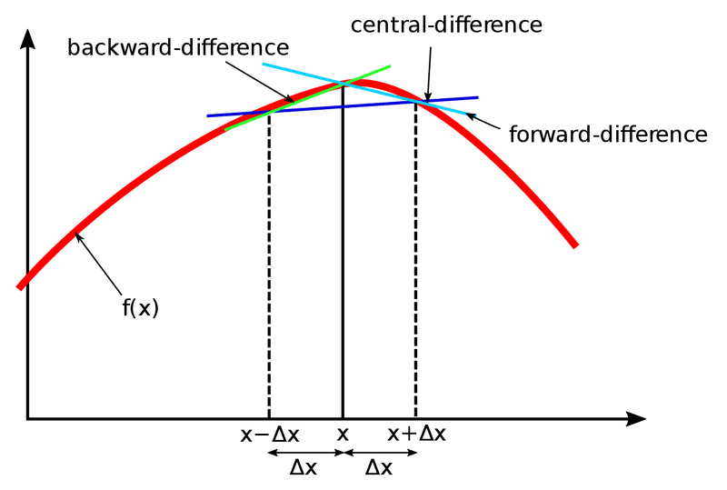 px Finite difference method svg cffefecaa