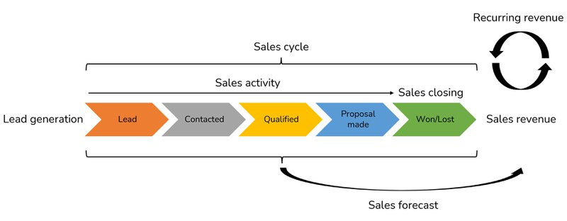 sales dashboard: overview of possible dashboards