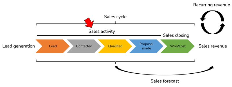 sales activity dashboard in overview