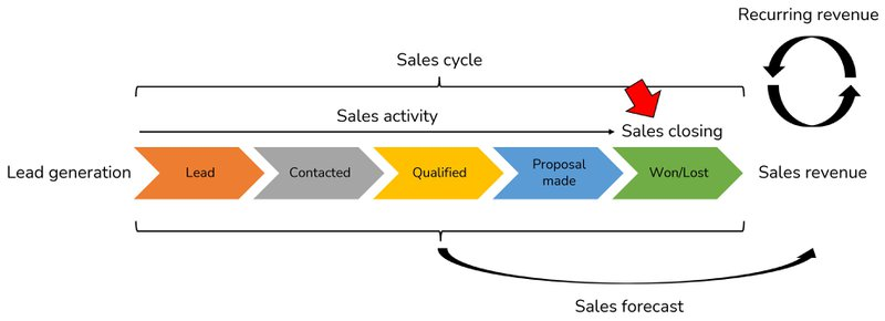 sales closing dashboard in overview