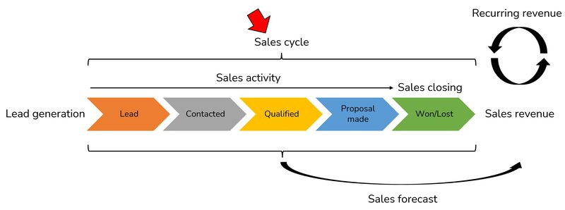 sales cycle dashboard in overview