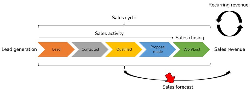 sales forecast dashboard in overview