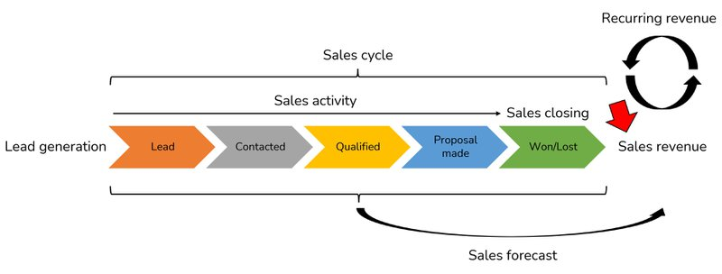 sales revenue dashboard in overview