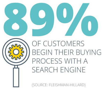 89% of customers start with search engine