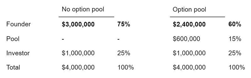 no option pool vs option pool chart