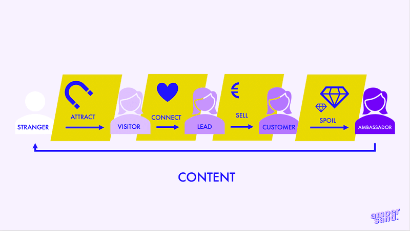 traditional marketing vs content marketing: content marketing