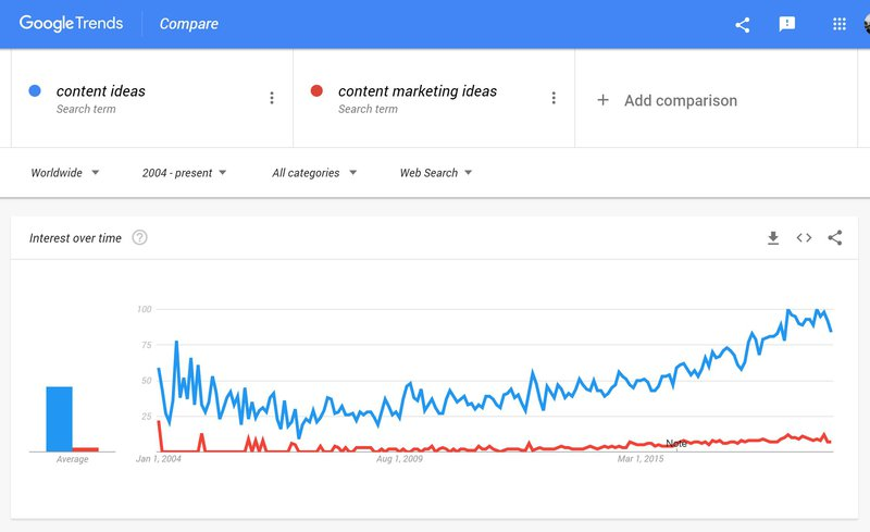 check content ideas in Google Trends