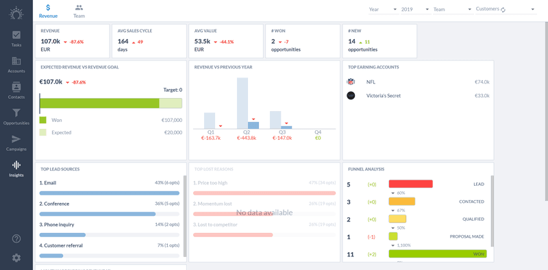 dashboard showing sales pipeline metrics for revenue