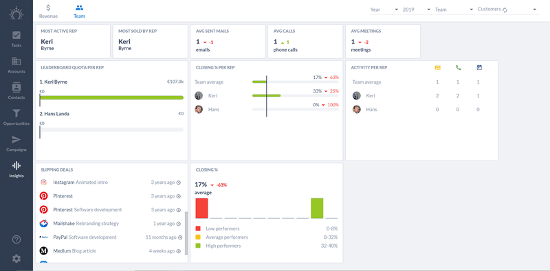 dashboard showing sales pipeline metrics for activity