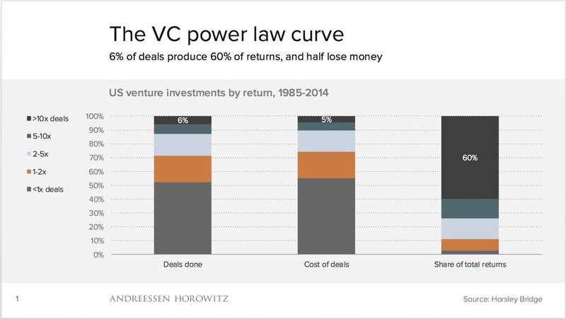 VC power law curve