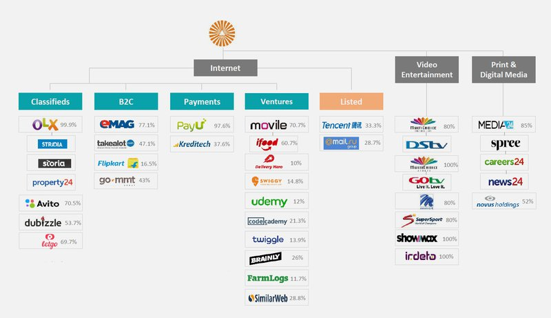 companies Naspers owns