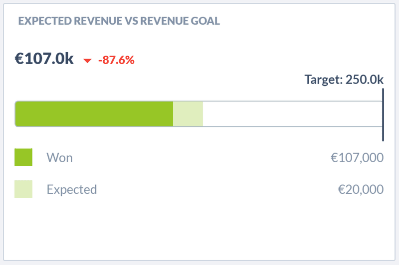 Keep track of the overall revenue goals to be an effective sales manager.