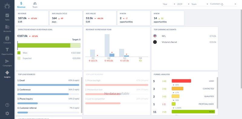 salesflare insights dashboard