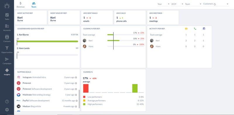 salesflare team insights