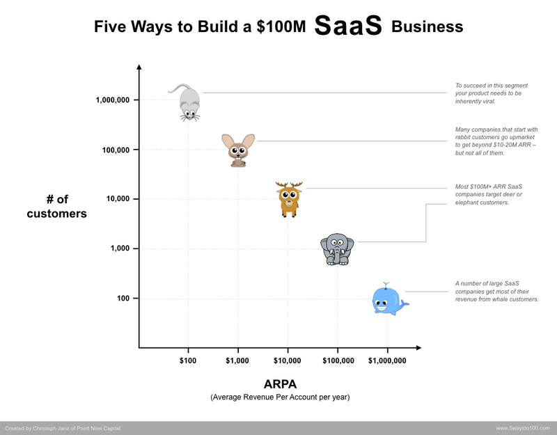 five ways to build a 0m SaaS business