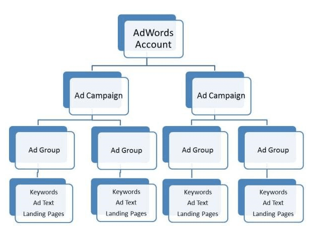 Google Ads campaign hierachy
