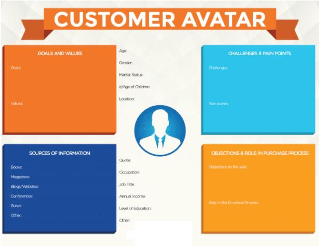 SEM customer avatar