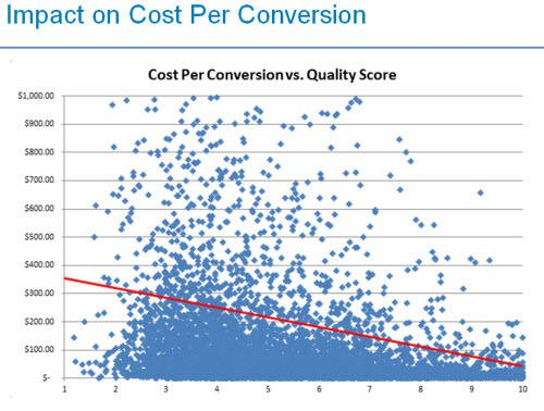 Google ads quality score impact on conversion cost