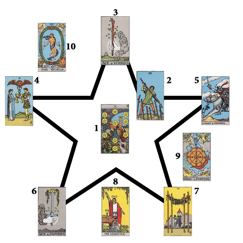 The Manifesting Spread from Advanced Tarot Spreads: 22 Deep Card Layouts for Experienced Readers