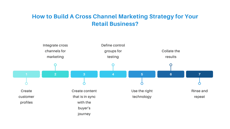 How to Build A Cross Channel Marketing Strategy for Your Retail Business?