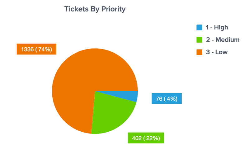DashboardFox - Pie Chart Example