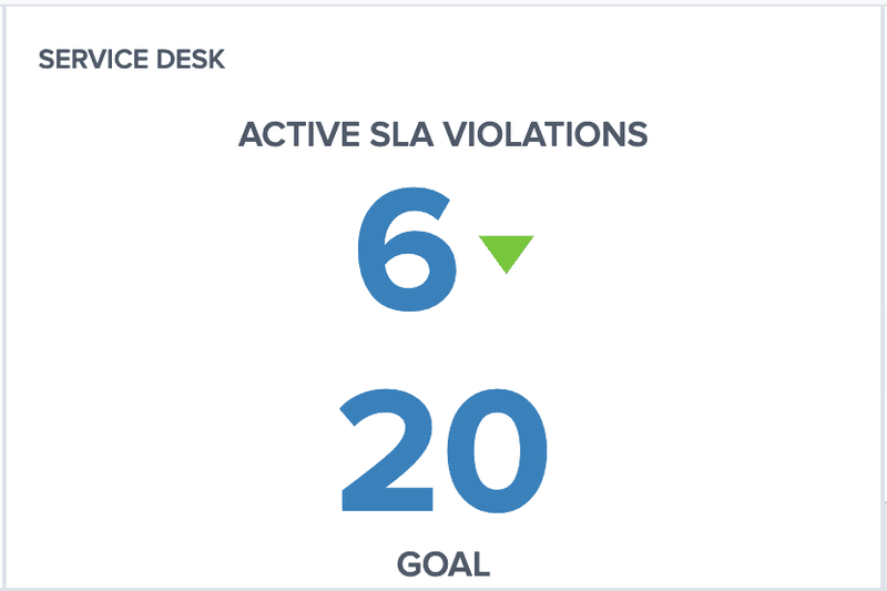 KPI Example from DashboardFox With Goal and Status Indicator