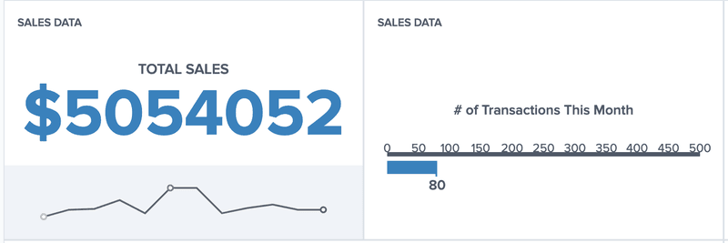 KPI Example from DashboardFox With Sparkline Trend