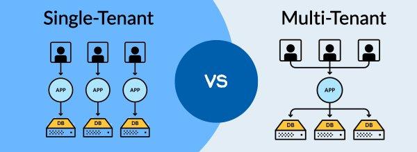 Yurbi - Single-Tenant and Multi-Tenant Embedded Analytics