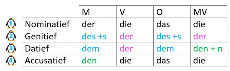 naamvallen, Duits