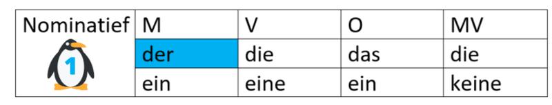 Duits, nominatief