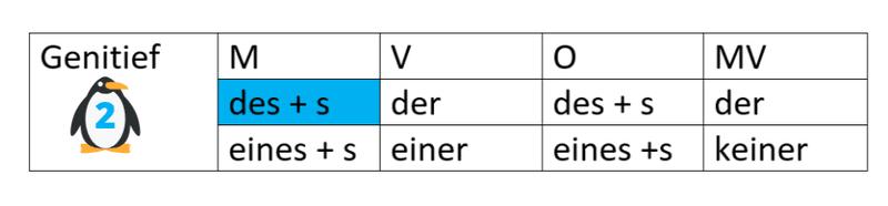 Duits, genitief