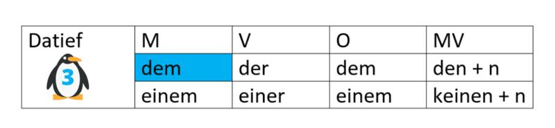 Duits, datief